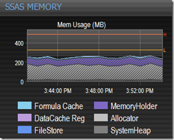 Memory by Category