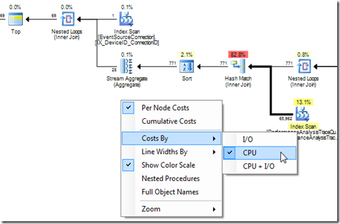 plan_diagram_costs_by_cpu