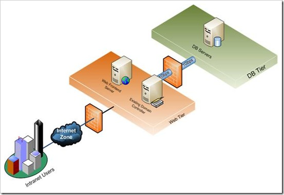come across  different type of sharepoint server server farm    if you notice that architecture diagram has   controller  either demonstration environment or very small group  i am sure that there will be existing