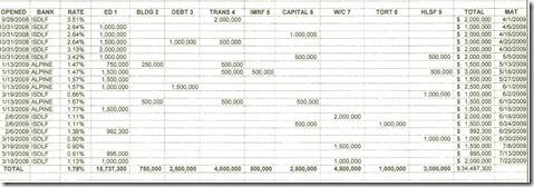 3-31-2009 Investment Report