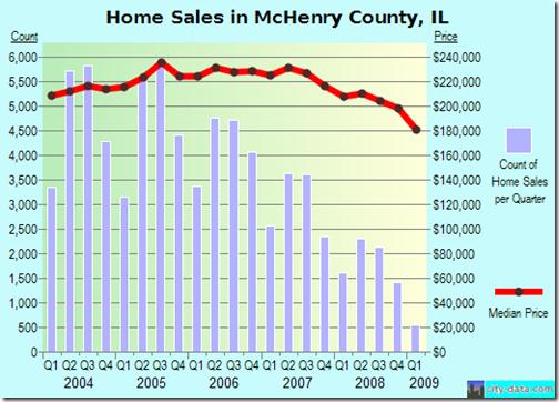 Home sales in McHenry County