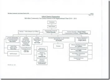 Dist 100 Admin 2010-2011