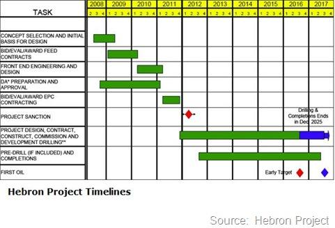 Hebron timelines chart