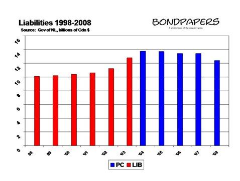 liabilities 1998-2008