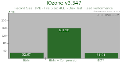 btrfs vs ext4 iozone read test