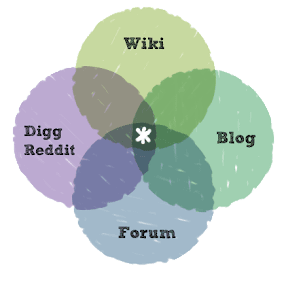 stack exchange diagram