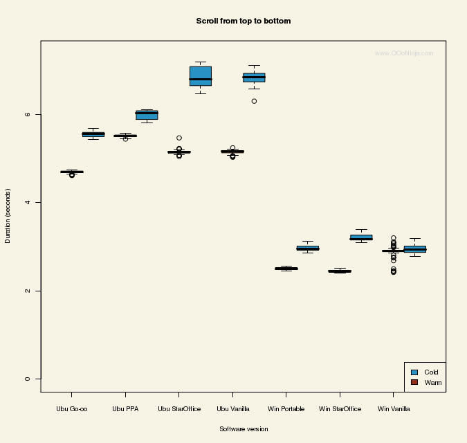 Chart: OpenOffice.org benchmark: Scrolling from top to bottom: Microsoft Windows XP is faster than Ubuntu (Inteprid Ibex)