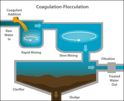 Coagulation- Flocculation Process