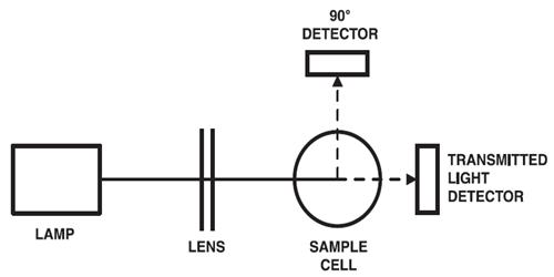 Working Principle of Turbidity meter