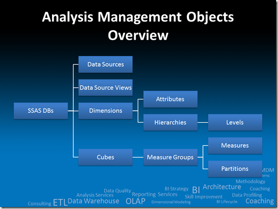 AMO Objects Overview