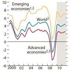 global growth, WEO 2010