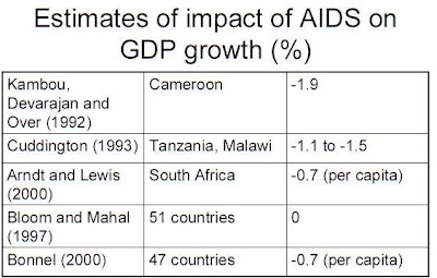 economic impact of hiv For countries seeking economic growth a study investigating the impact of hiv/ aids found that the epidemic reduced per capita income.