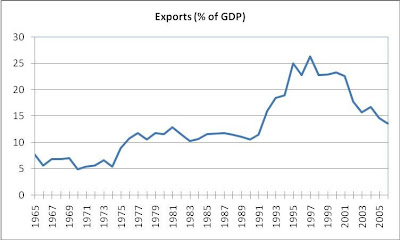 Exports (% of GDP), Nepal