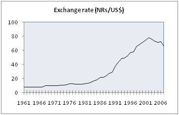 Nepal forex exchange rate