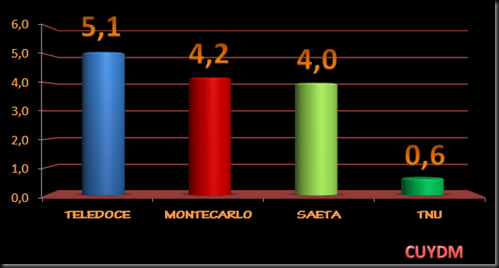 RATING CANALES MARZO