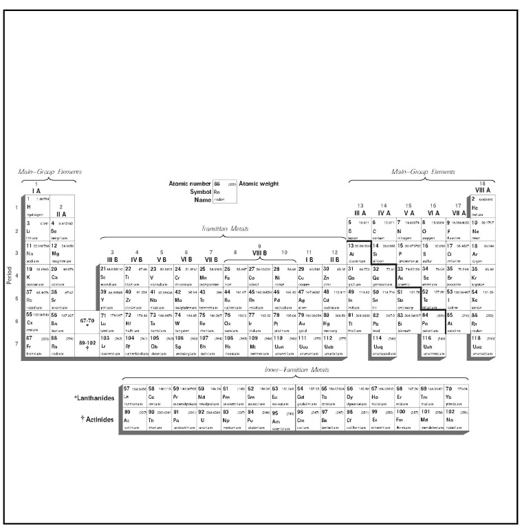 Periodic Table periodic table jpg : Periodic Table of Elements
