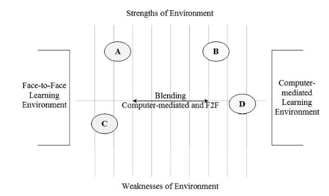 Blending the strengths of F2F and CM learning environments (Adapted from Osguthorpe and Graham, 2003, p.229)