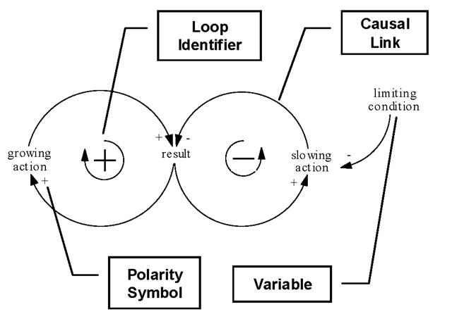 system dynamics causal loop diagrams
