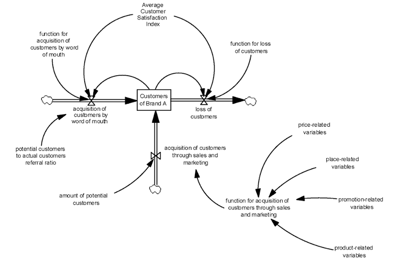 Expanding Data Mining Power with System Dynamics