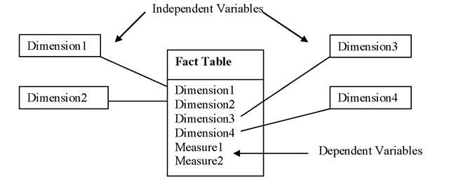 A dimensional model