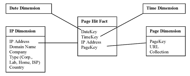 A dimensional model based on the Web log