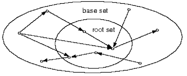 Expanding the root set into a base set