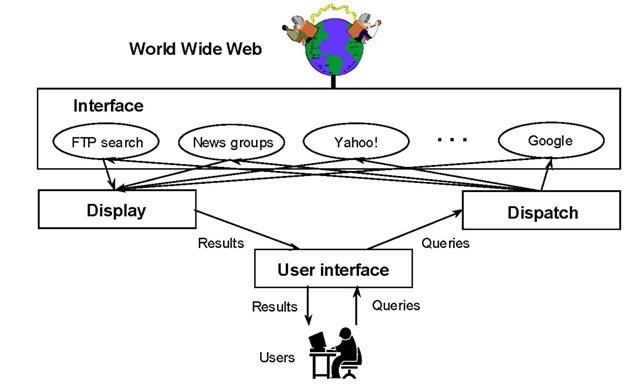 System structure of a metasearch engine