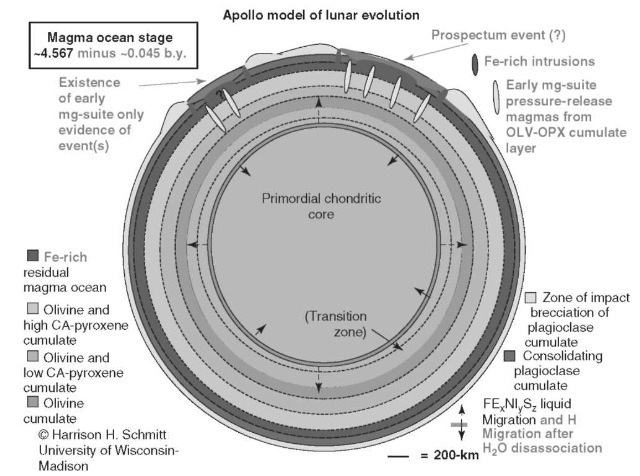 Apollo model of lunar evolution—Magma Ocean Stage ~ 4.567 minus b 0.045b.y. This figure is available in full color at http://www.mrw.interscience.wiley.com/esst