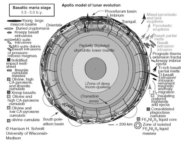 Apollo model of lunar evolution—Basaltic Maria Stage 3.5-3.0 b.y. This figure is available in full color at http://www.mrw.interscience.wiley.com/esst.