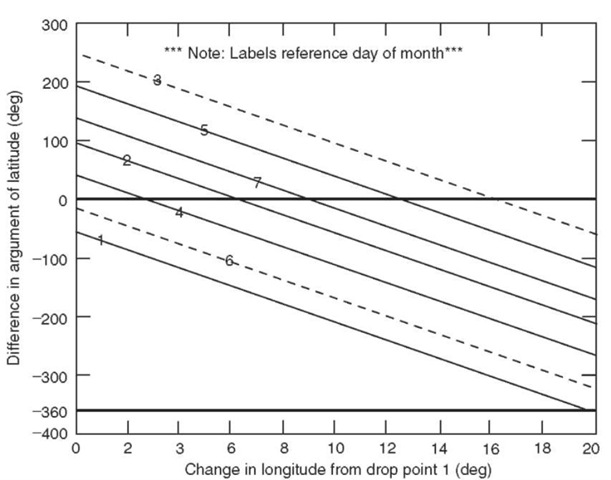 Figure 9. Graph of difference in argument of latitude for northerly launches.