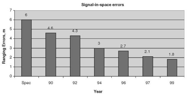 Signal-in-space errors have been steadily improving as ground segment operators have gained experience in orbit prediction and clock modeling. Additionally, the frequency of almanac updating has been increased. This has improved the signal-in-space error from the specification of 6 meters to less than 2 meters during a single decade. This figure is available in full color at http://www.mrw.interscience.wiley.com/esst.