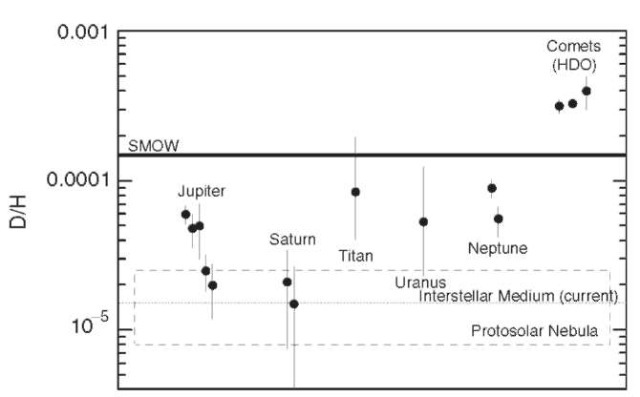 The D/H ratio of a number of solar system bodies. The data for the giant planets and Titan come from Table 3 of Lecluse et al. (34). The comet values are, from left to right, for Halley (35), Hyakutake (36) and Hale-Bopp (37). Also marked on the plot are values for D/H in the interstellar medium and a range of values for D/H from protosolar nebula models. A heavy line marks the D/H ratio for standard mean ocean water (SMOW), a measure from Earth's oceans. For details of the individual numbers, see the sources cited.