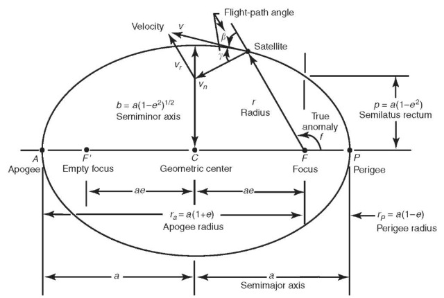 Diagram of an elliptical orbit