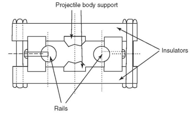 Hansler's air-cored rail-gun cross section.