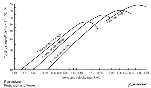 Velocity ratio vs. efficiency for impulse and reaction staging.