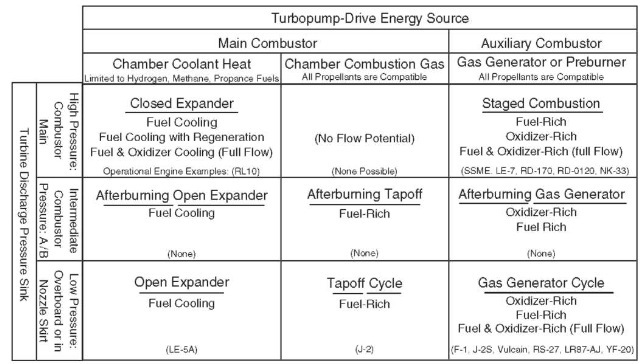 Turbopump power options for pump-fed rocket engines.
