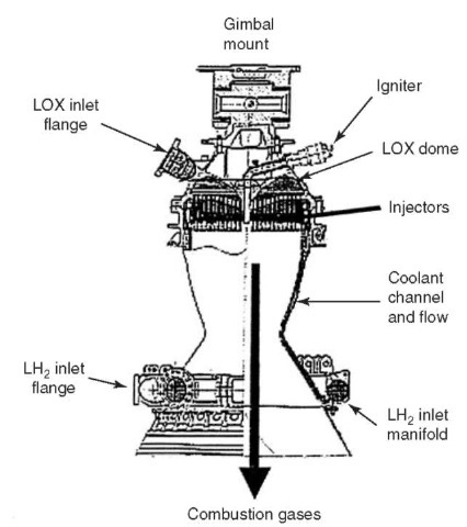 Schematic of Vulcain regeneratively cooled thrust chamber.