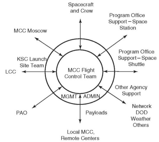 The MCC Flight Control Hub has new interfaces with the Space Station Program Office Team and the MCC in Moscow.