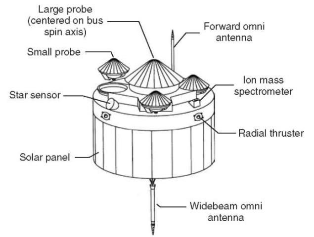 The Pioneer Venus Multiprobe Spacecraft was launched in 1978. It investigated the Venusian clouds and atmosphere by releasing one large probe and three small probes to sample the structure and composition of the clouds, winds, chemical composition, temperature, density, pressure, infrared radiation, and the planet's interaction with the solar wind.
