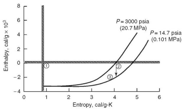 Enthalpy vs. entropy for flow in a rocket engine
