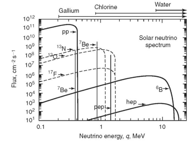 Solar neutrino spectrum. This figure shows the energy spectrum of neutrinos predicted by the standard solar model. The neutrino fluxes from continuum sources (like pp and 8B) are given in the units of number per cm2 per second per MeV at one astronomical unit. The line fluxes (pep and 7Be) are given in number per cm2 per second. The spectra from the pp chain are drawn with solid lines; the CNO spectra are drawn with dotted lines. The upper abscissa scale shows the energy range, from threshold, to which three types of neutrino detectors are sensitive.