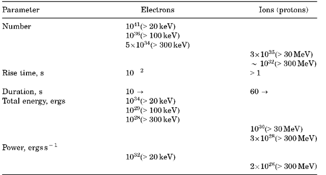 Some Extreme Particle Properties3