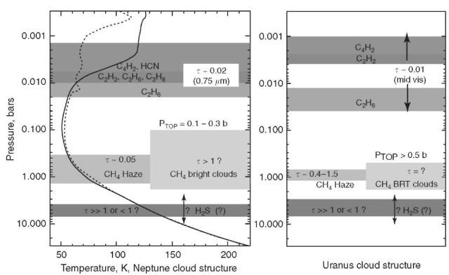 Vertical structure of temperatures and cloud and haze layers. The Neptune temperature profile (solid) differs from the Uranus profile (dotted) mainly in the stratosphere where a larger population of hydrocarbon hazes on Neptune leads to more heat absorption and a warmer stratosphere.