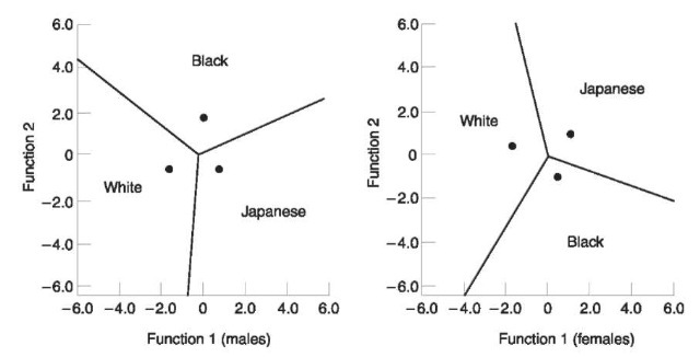 Population placement (via 3 group analysis) of American White and Black, and Japanese of both sexes using cranial dimensions.