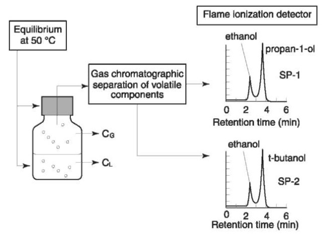 Schematic diagram showing analysis of alcohol in biological samples by headspace gas chromatography with two different stationary phases (SP1 and SP2) for packing the chromatographic columns and two different internal standards (pro-pan-1-ol and t-butanol) for diluting the specimens prior to analysis.