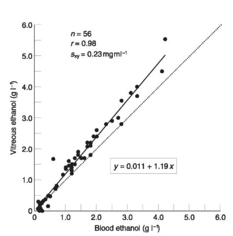 Scatter plot showing the relationship between the concentration of alcohol in femoral venous blood and vitreous humor in 56 autopsy cases