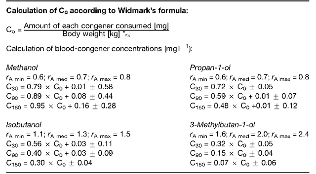 Calculation of expected blood-congener concentrations from drinking amounts + standard deviation 30 (C30), 90 (C90) and 150 (C150) min after drinking end