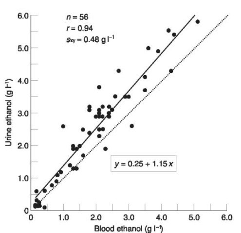 Scatter plot showing the relationships between the concentration of alcohol in femoral venous blood and bladder urine in 56 autopsy cases