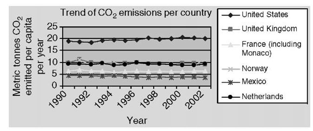 Per capita CO2 emissions by country-trends of CO2 emissions per country.