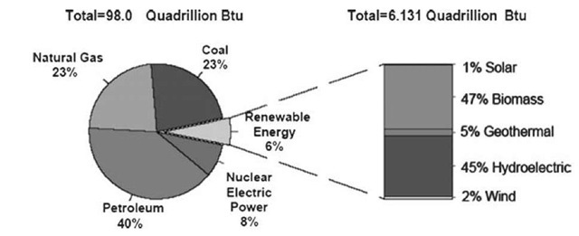 Renewable energy consumption in the U.S.'s energy supply, 2003.
